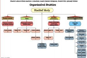 organizacna-struktura.jpg