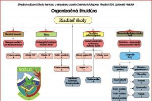 organizacna-struktura-sosld-od-1_2_2018.jpg